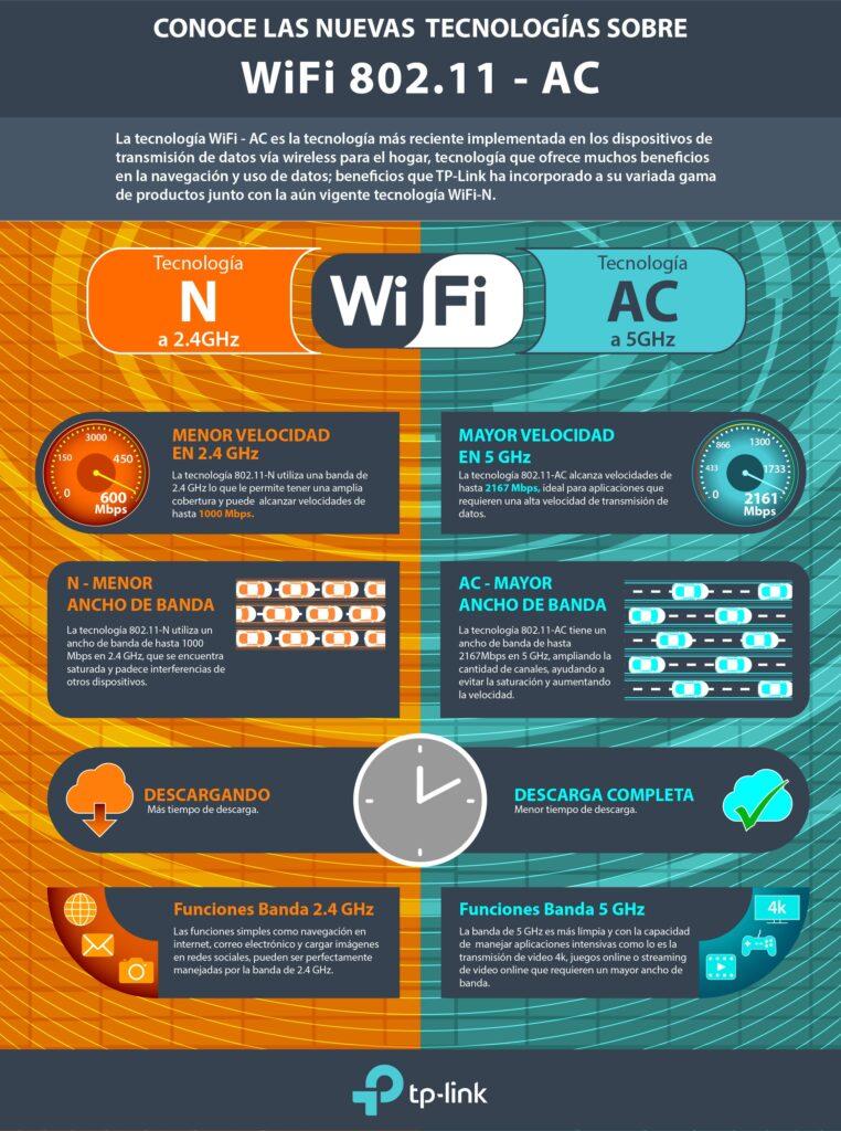 TP-Link WiFi AC